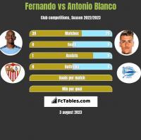 Fernando vs Antonio Blanco h2h player stats