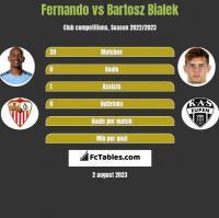 Fernando vs Bartosz Bialek h2h player stats