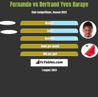 Fernando vs Bertrand Yves Baraye h2h player stats