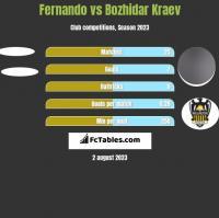 Fernando vs Bozhidar Kraev h2h player stats