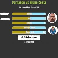 Fernando vs Bruno Costa h2h player stats