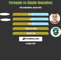 Fernando vs Claude Goncalves h2h player stats