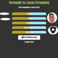 Fernando vs Lucas Fernandes h2h player stats