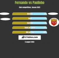 Fernando vs Paulinho h2h player stats