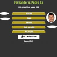 Fernando vs Pedro Sa h2h player stats