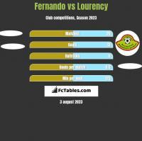 Fernando vs Lourency h2h player stats
