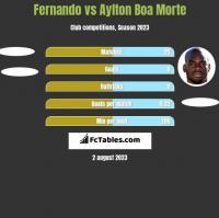 Fernando vs Aylton Boa Morte h2h player stats