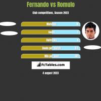 Fernando vs Romulo h2h player stats