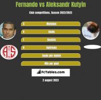 Fernando vs Aleksandr Kutyin h2h player stats