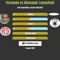 Fernando vs Aleksandr Lomovitski h2h player stats