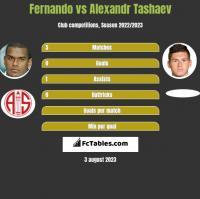 Fernando vs Alexandr Tashaev h2h player stats