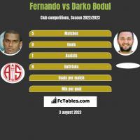 Fernando vs Darko Bodul h2h player stats