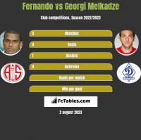Fernando vs Georgi Melkadze h2h player stats