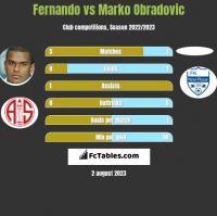 Fernando vs Marko Obradovic h2h player stats