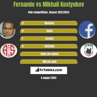 Fernando vs Mikhail Kostyukov h2h player stats