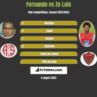 Fernando vs Ze Luis h2h player stats