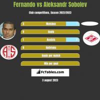 Fernando vs Aleksandr Sobolev h2h player stats