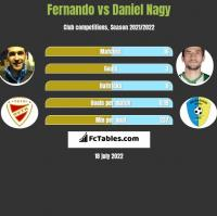 Fernando vs Daniel Nagy h2h player stats