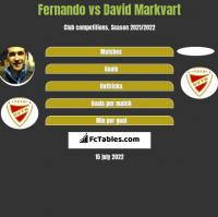 Fernando vs David Markvart h2h player stats