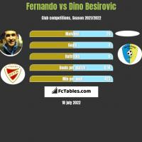 Fernando vs Dino Besirovic h2h player stats