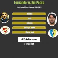 Fernando vs Rui Pedro h2h player stats