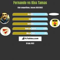 Fernando vs Kiss Tamas h2h player stats