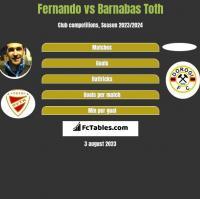 Fernando vs Barnabas Toth h2h player stats