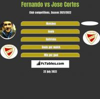 Fernando vs Jose Cortes h2h player stats