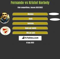 Fernando vs Kristof Korbely h2h player stats