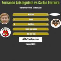 Fernando Aristeguieta vs Carlos Ferreira h2h player stats