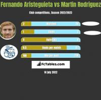 Fernando Aristeguieta vs Martin Rodriguez h2h player stats