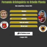Fernando Aristeguieta vs Orbelin Pineda h2h player stats