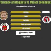 Fernando Aristeguieta vs Misael Dominguez h2h player stats