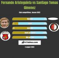 Fernando Aristeguieta vs Santiago Tomas Gimenez h2h player stats