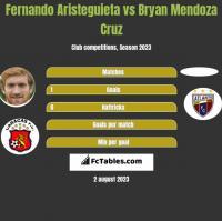 Fernando Aristeguieta vs Bryan Mendoza Cruz h2h player stats