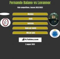 Fernando Baiano vs Luvannor h2h player stats