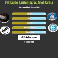 Fernando Barrientos vs Ariel Garcia h2h player stats