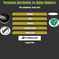Fernando Barrientos vs Guido Mainero h2h player stats