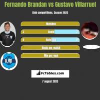 Fernando Brandan vs Gustavo Villarruel h2h player stats