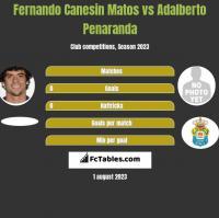 Fernando Canesin Matos vs Adalberto Penaranda h2h player stats