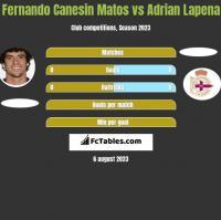 Fernando Canesin Matos vs Adrian Lapena h2h player stats