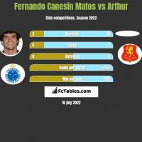 Fernando Canesin Matos vs Arthur h2h player stats