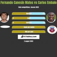 Fernando Canesin Matos vs Carlos Embalo h2h player stats