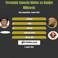 Fernando Canesin Matos vs Danijel Milicevic h2h player stats