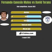 Fernando Canesin Matos vs David Terans h2h player stats