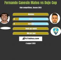 Fernando Canesin Matos vs Duje Cop h2h player stats