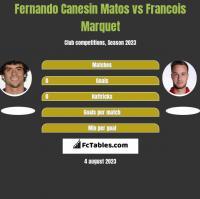 Fernando Canesin Matos vs Francois Marquet h2h player stats