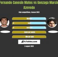 Fernando Canesin Matos vs Gonzaga Marcio Azevedo h2h player stats