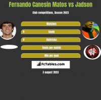 Fernando Canesin Matos vs Jadson h2h player stats