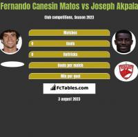 Fernando Canesin Matos vs Joseph Akpala h2h player stats